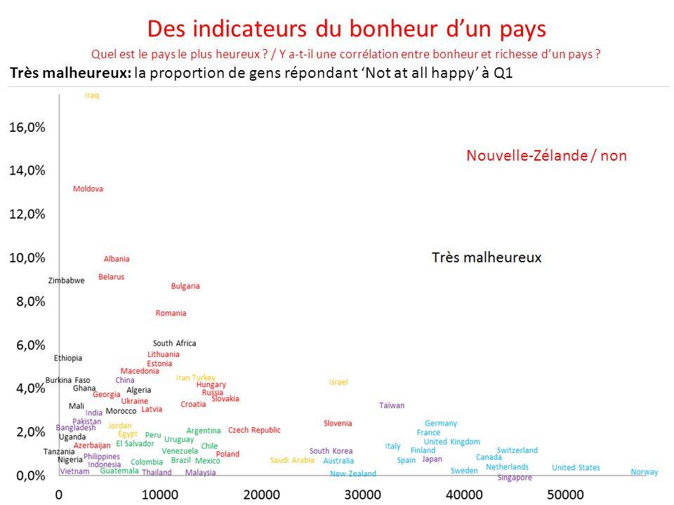Très malheureux: la proportion de gens répondant 'Not at all happy' à Q1 R² = 0,14 Des indicateurs du bonheur d'un pays Quel est le pays le plus heure