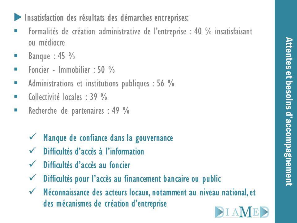 Attentes et besoins d'accompagnement  Insatisfaction des résultats des démarches entreprises:  Formalités de création administrative de l'entreprise