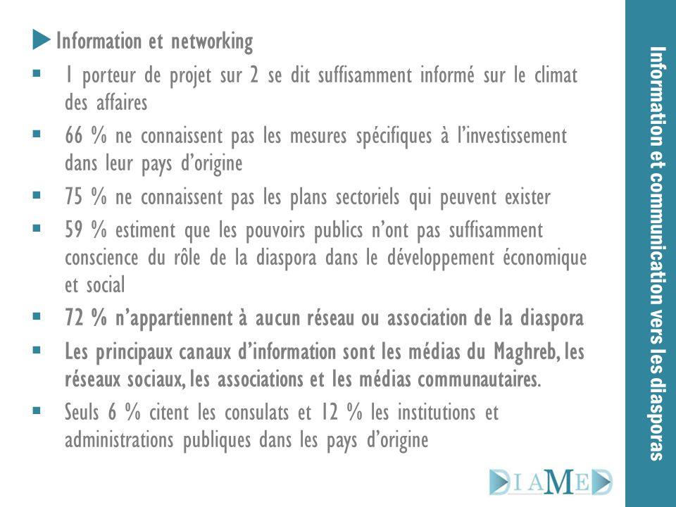 Information et communication vers les diasporas  Information et networking  1 porteur de projet sur 2 se dit suffisamment informé sur le climat des