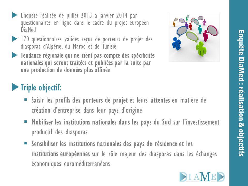  Enquête réalisée de juillet 2013 à janvier 2014 par questionnaires en ligne dans le cadre du projet européen DiaMed  170 questionnaires valides reç
