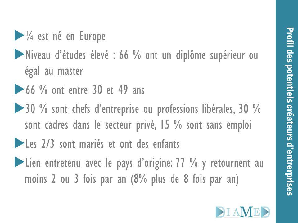  ¼ est né en Europe  Niveau d'études élevé : 66 % ont un diplôme supérieur ou égal au master  66 % ont entre 30 et 49 ans  30 % sont chefs d'entre