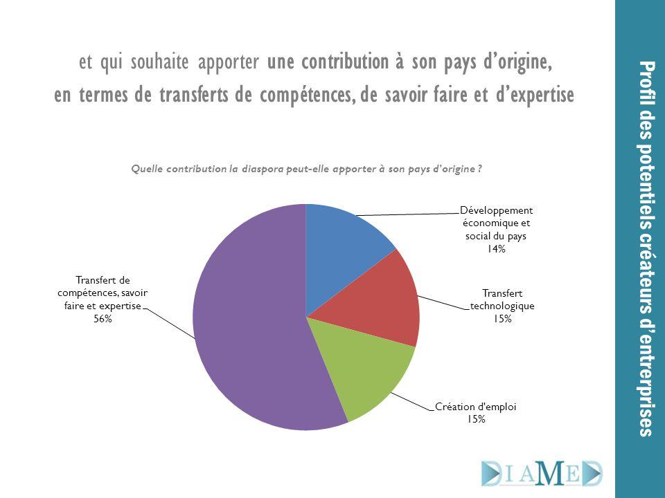 et qui souhaite apporter une contribution à son pays d'origine, en termes de transferts de compétences, de savoir faire et d'expertise Profil des pote