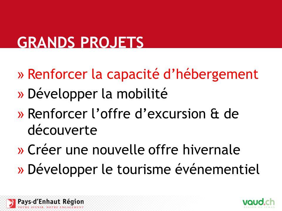GRANDS PROJETS »Renforcer la capacité d'hébergement »Développer la mobilité »Renforcer l'offre d'excursion & de découverte »Créer une nouvelle offre hivernale »Développer le tourisme événementiel