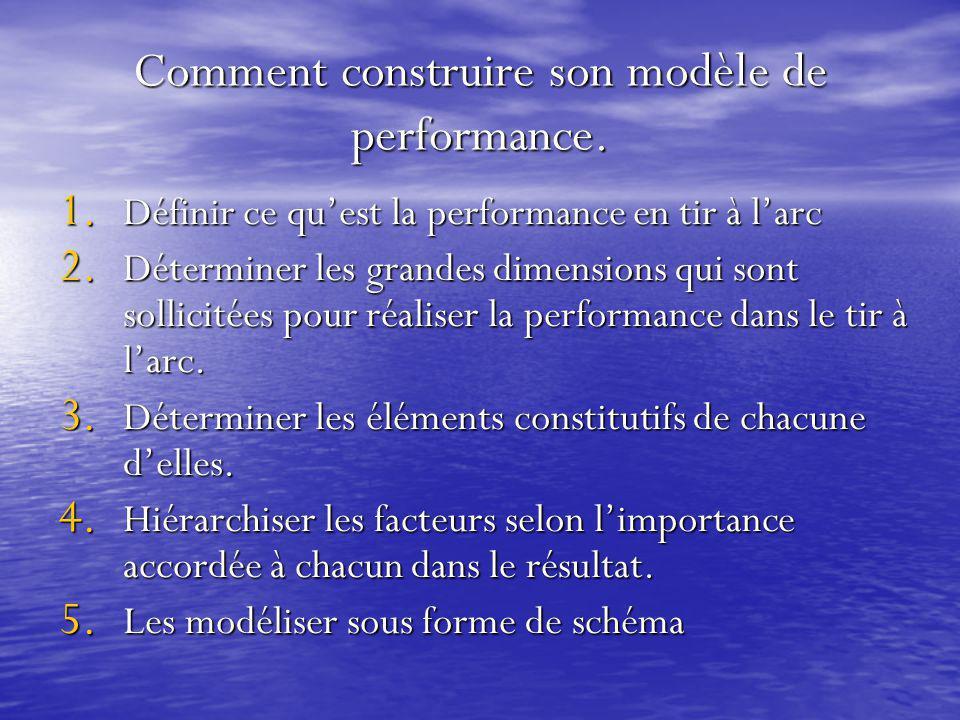 Comment construire son modèle de performance. 1. Définir ce qu'est la performance en tir à l'arc 2. Déterminer les grandes dimensions qui sont sollici