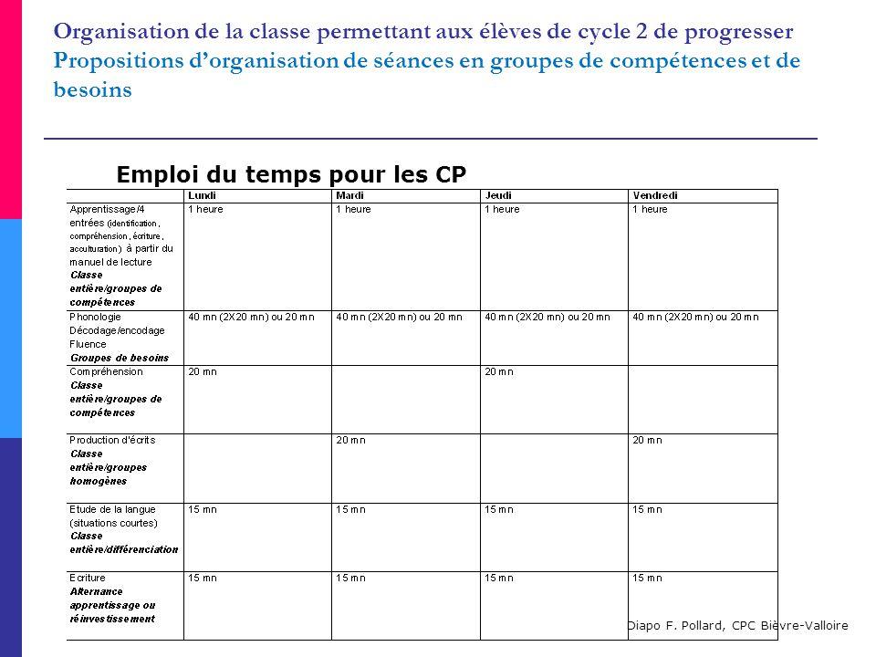 Organisation de la classe permettant aux élèves de cycle 2 de progresser Propositions d'organisation de séances en groupes de compétences et de besoins Diapo F.