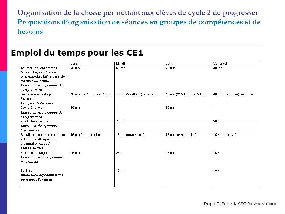 Organisation de la classe permettant aux élèves de cycle 2 de progresser Propositions d'organisation de séances en groupes de compétences et de besoins Emploi du temps pour les CE1 Diapo F.