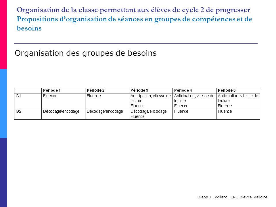 Une organisation en groupes de compétences Exemple de séance différenciée en lecture au CP, à partir du manuel (1 ère période- classe de CP-CE1) Cf.