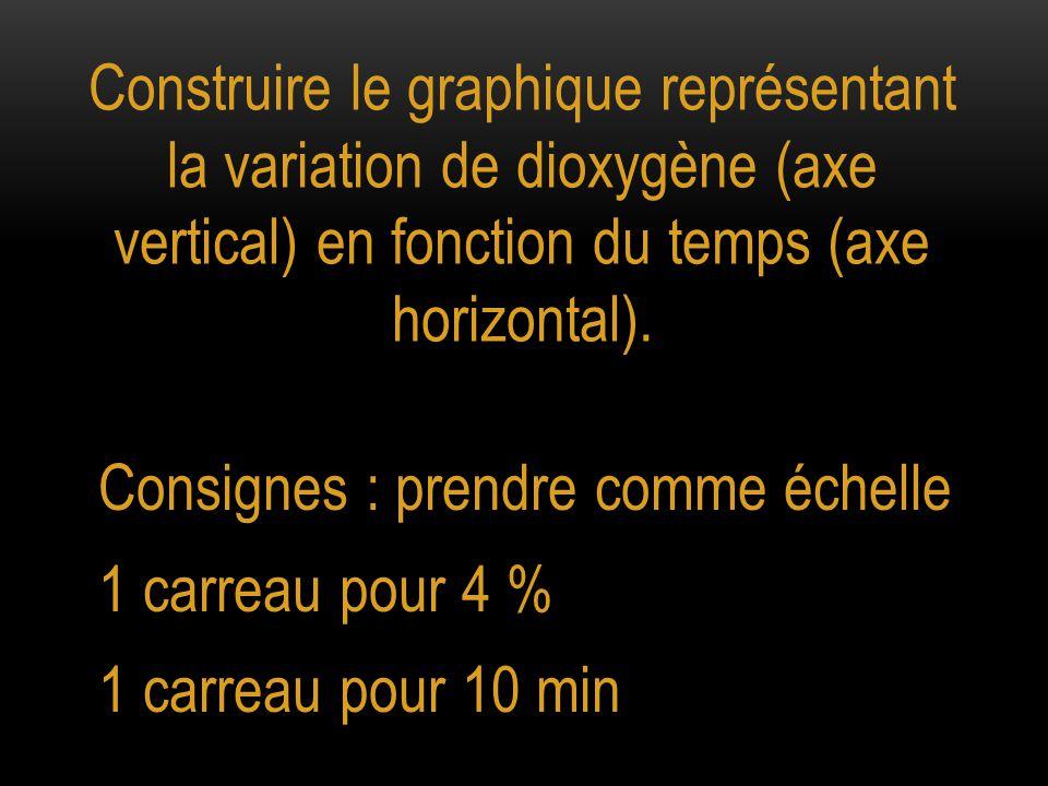Construire le graphique représentant la variation de dioxygène (axe vertical) en fonction du temps (axe horizontal). Consignes : prendre comme échelle