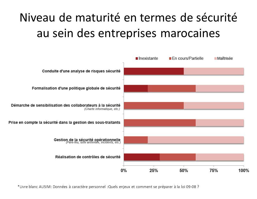 Niveau de maturité en termes de sécurité au sein des entreprises marocaines *Livre blanc AUSIM: Données à caractère personnel :Quels enjeux et comment