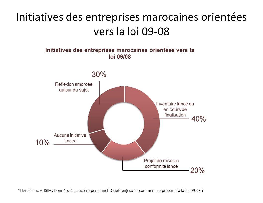 Initiatives des entreprises marocaines orientées vers la loi 09-08 *Livre blanc AUSIM: Données à caractère personnel :Quels enjeux et comment se prépa