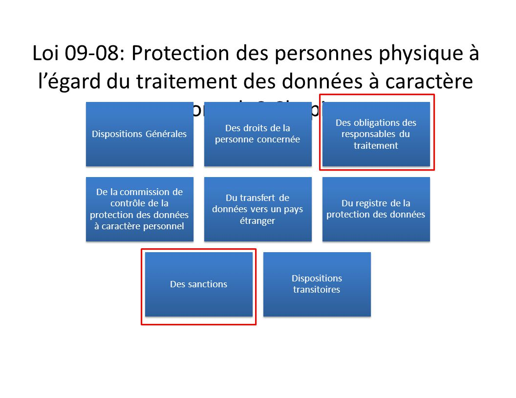 Loi 09-08: Protection des personnes physique à l'égard du traitement des données à caractère personnel: 8 Chapitres Dispositions Générales Des droits