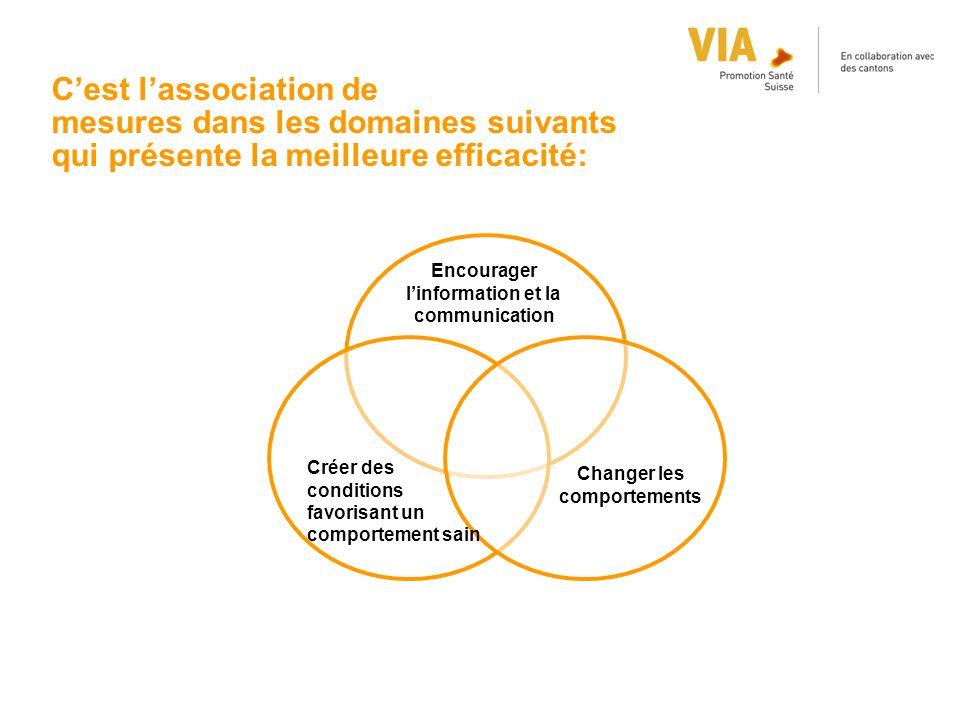 C'est l'association de mesures dans les domaines suivants qui présente la meilleure efficacité: Encourager l'information et la communication Créer des