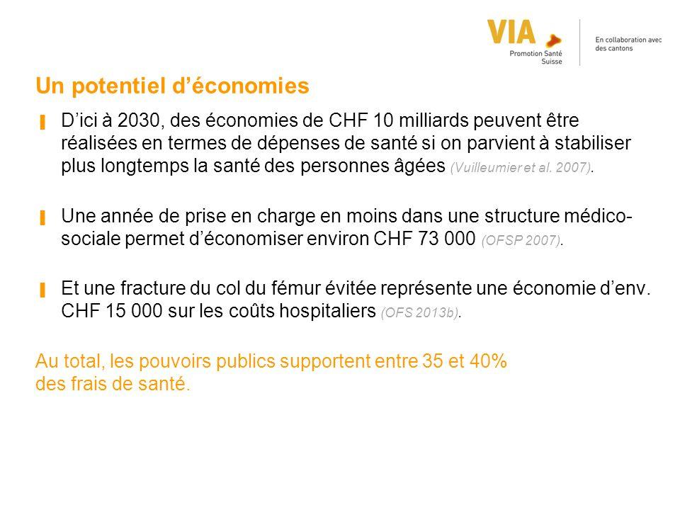 Un potentiel d'économies ▐ D'ici à 2030, des économies de CHF 10 milliards peuvent être réalisées en termes de dépenses de santé si on parvient à stab