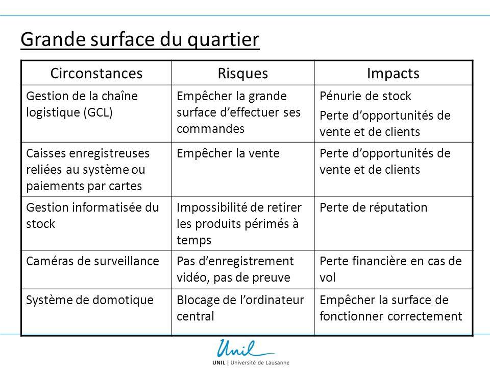Grande surface du quartier CirconstancesRisquesImpacts Gestion de la chaîne logistique (GCL) Empêcher la grande surface d'effectuer ses commandes Pénu