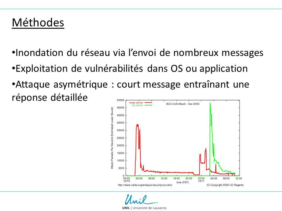Méthodes Inondation du réseau via l'envoi de nombreux messages Exploitation de vulnérabilités dans OS ou application Attaque asymétrique : court messa