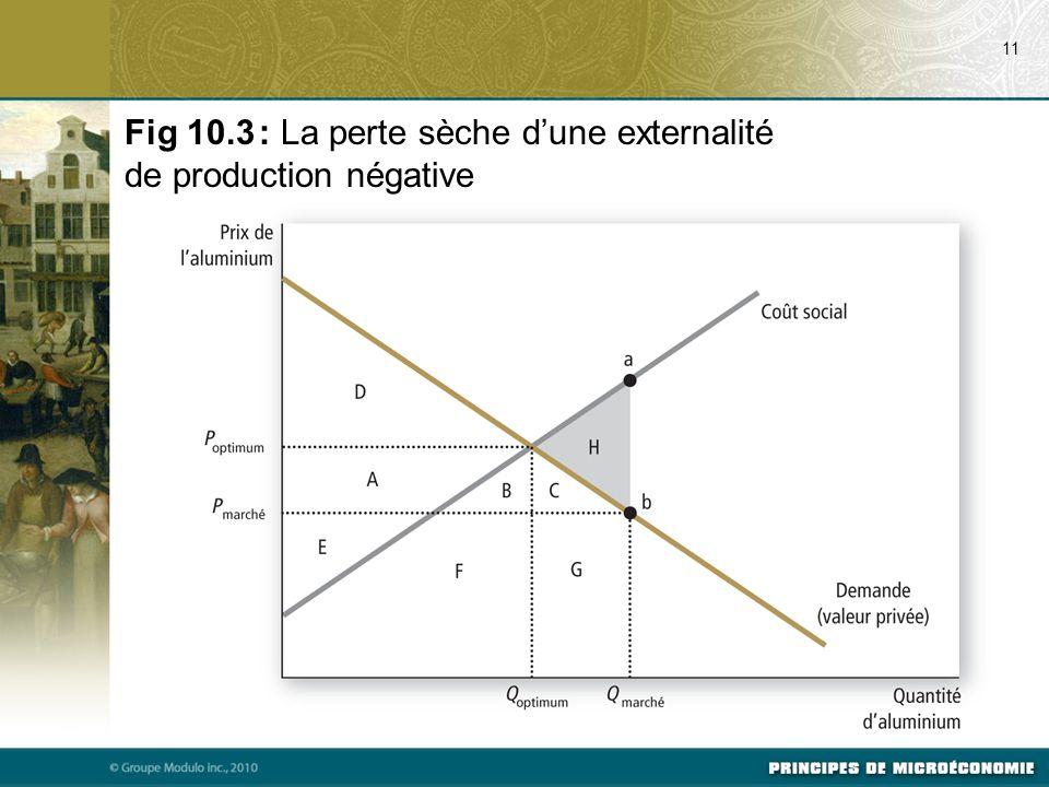 11 Fig 10.3 : La perte sèche d'une externalité de production négative