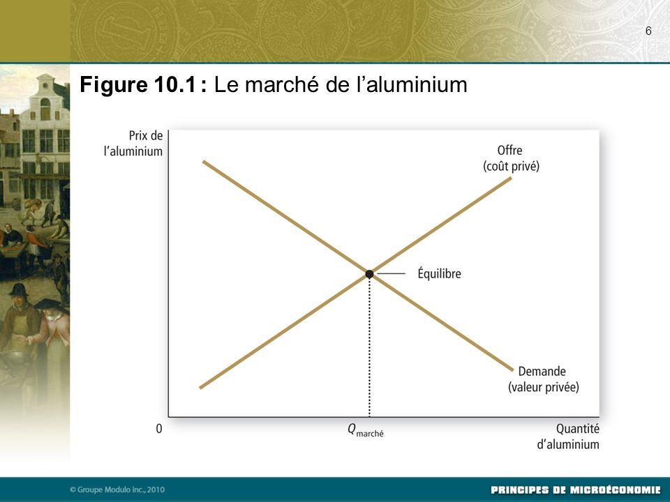 Figure 10.4 : Les retombées technologiques et l'optimum social 17