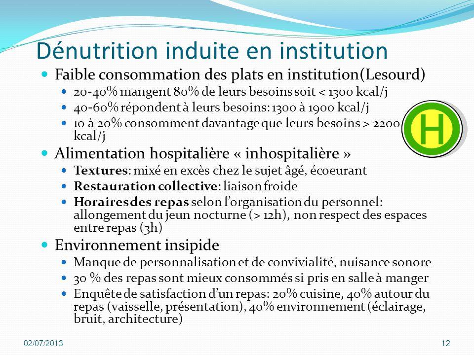 Dénutrition induite en institution Faible consommation des plats en institution(Lesourd) 20-40% mangent 80% de leurs besoins soit < 1300 kcal/j 40-60%