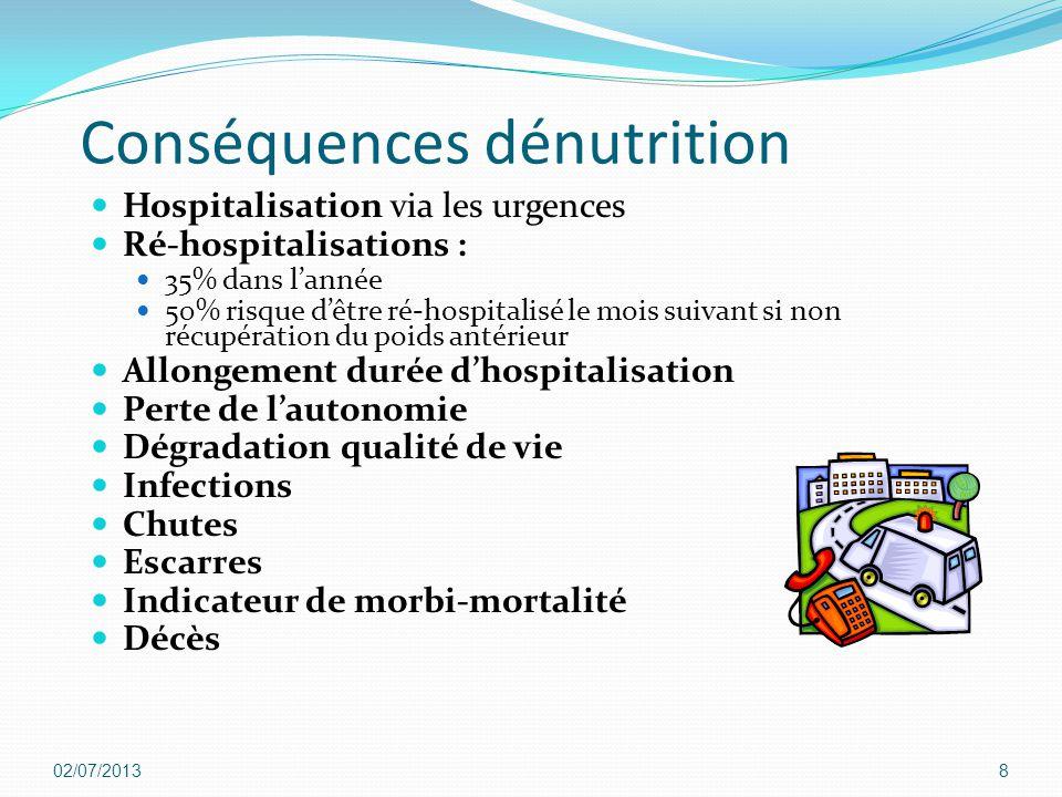 Conséquences dénutrition Hospitalisation via les urgences Ré-hospitalisations : 35% dans l'année 50% risque d'être ré-hospitalisé le mois suivant si n
