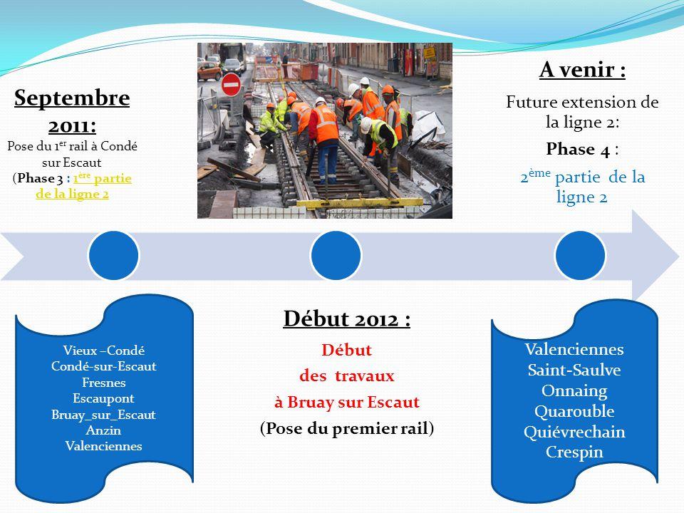Début 2012 : Début des travaux à Bruay sur Escaut (Pose du premier rail) A venir : Future extension de la ligne 2: Phase 4 : 2 ème partie de la ligne 2 Septembre 2011: Pose du 1 er rail à Condé sur Escaut (Phase 3 : 1 ère partie de la ligne 21 ère partie de la ligne 2 Vieux –Condé Condé-sur-Escaut Fresnes Escaupont Bruay_sur_Escaut Anzin Valenciennes Saint-Saulve Onnaing Quarouble Quiévrechain Crespin