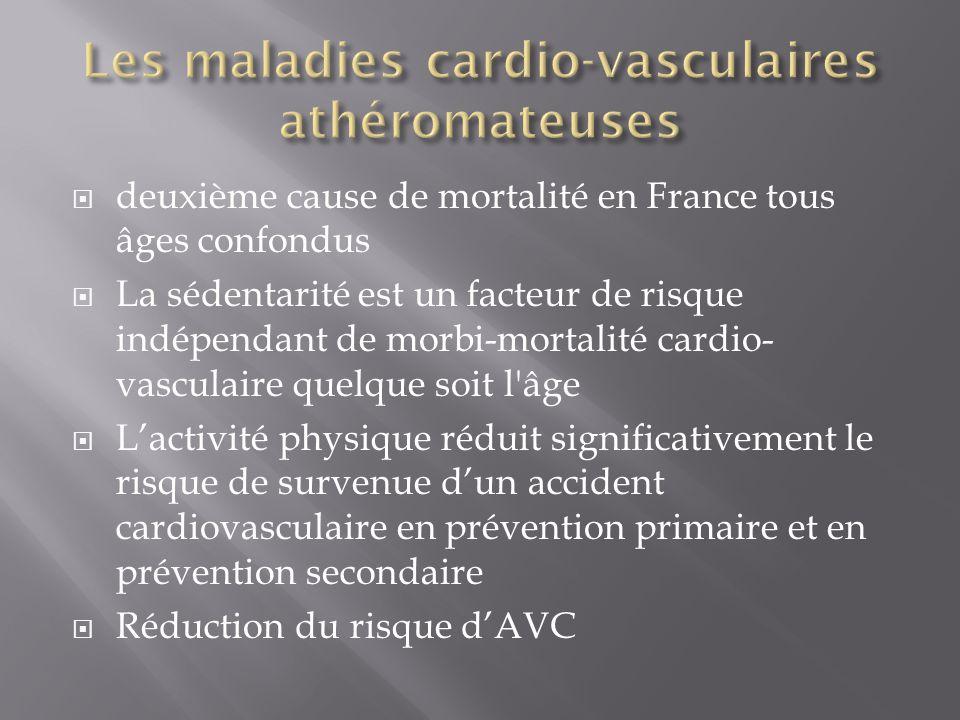  deuxième cause de mortalité en France tous âges confondus  La sédentarité est un facteur de risque indépendant de morbi-mortalité cardio- vasculair