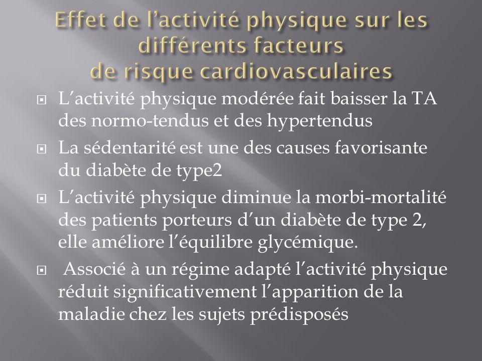  L'activité physique modérée fait baisser la TA des normo-tendus et des hypertendus  La sédentarité est une des causes favorisante du diabète de typ
