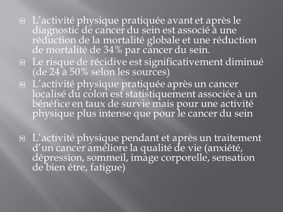  L'activité physique pratiquée avant et après le diagnostic de cancer du sein est associé à une réduction de la mortalité globale et une réduction de