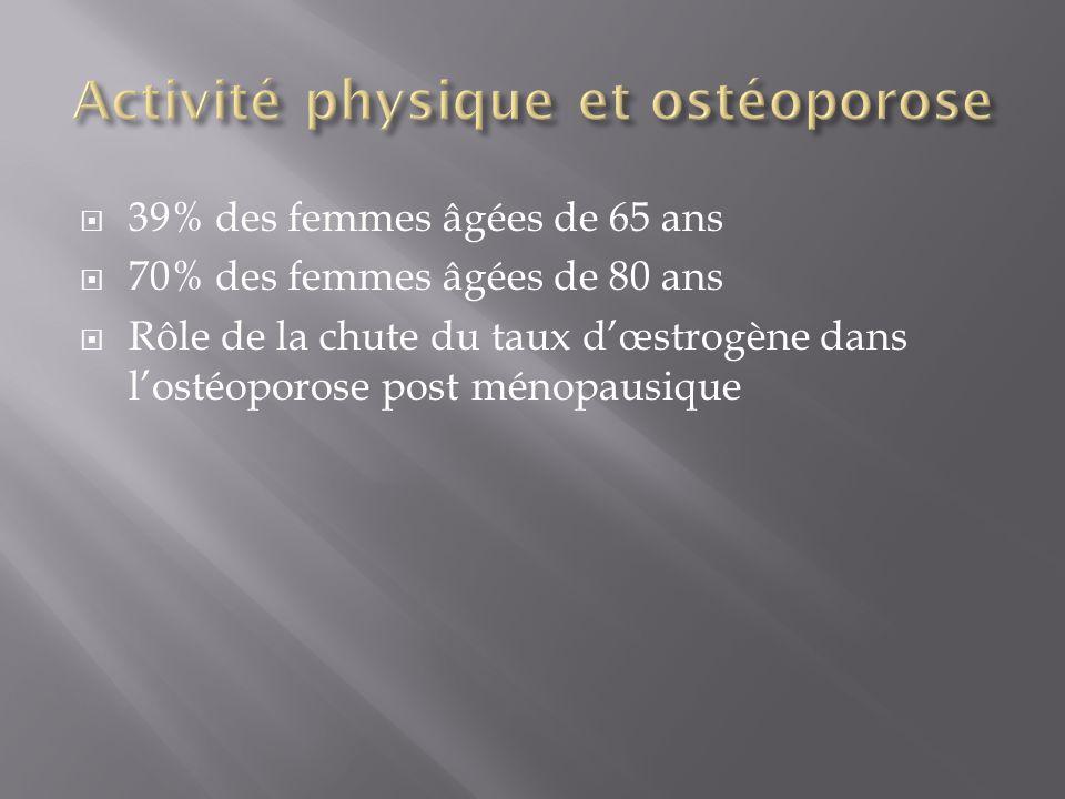  39% des femmes âgées de 65 ans  70% des femmes âgées de 80 ans  Rôle de la chute du taux d'œstrogène dans l'ostéoporose post ménopausique