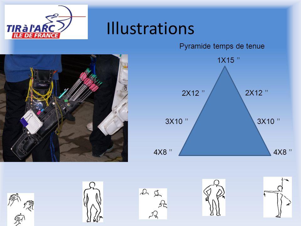 Illustrations Pyramide temps de tenue 4X8 '' 3X10 '' 2X12 '' 1X15 ''
