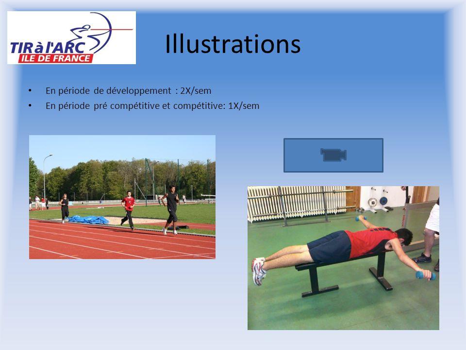 Illustrations En période de développement : 2X/sem En période pré compétitive et compétitive: 1X/sem