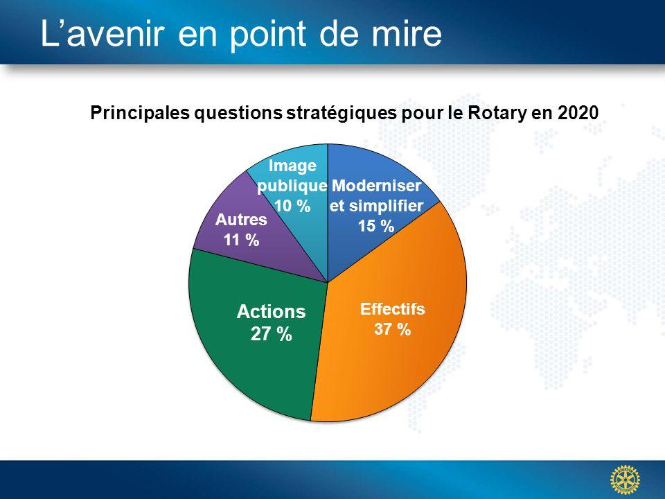 Click to edit Master title styleL'avenir en point de mire Principales questions stratégiques pour le Rotary en 2020 Image publique 10 % Moderniser et simplifier 15 % Effectifs 37 % Autres 11 % Actions 27 %