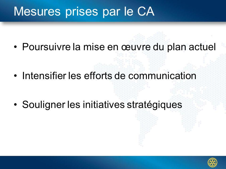 Click to edit Master title styleMesures prises par le CA Poursuivre la mise en œuvre du plan actuel Intensifier les efforts de communication Souligner les initiatives stratégiques