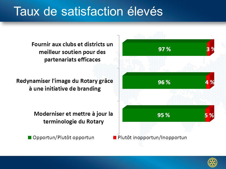 Click to edit Master title styleTaux de satisfaction élevés