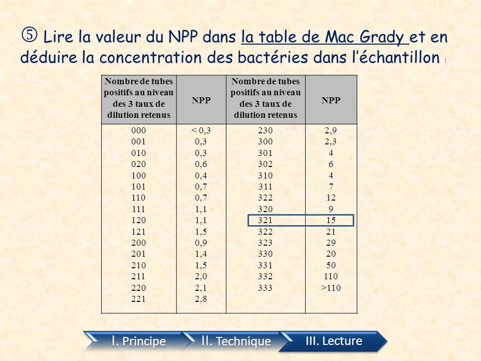 I. Principe II. Technique III. Lecture Lire la valeur du NPP dans la table de Mac Grady et en déduire la concentration des bactéries dans l'échantillo