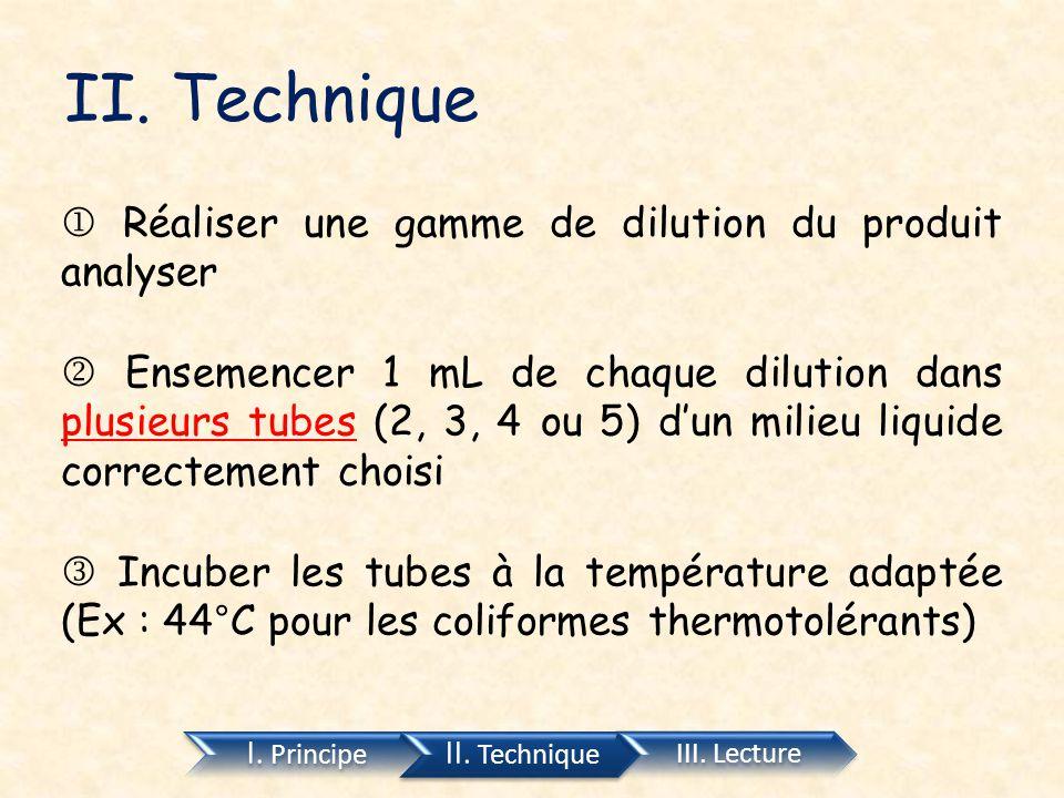 II. Technique I. Principe II. Technique III. Lecture  Réaliser une gamme de dilution du produit analyser  Ensemencer 1 mL de chaque dilution dans pl