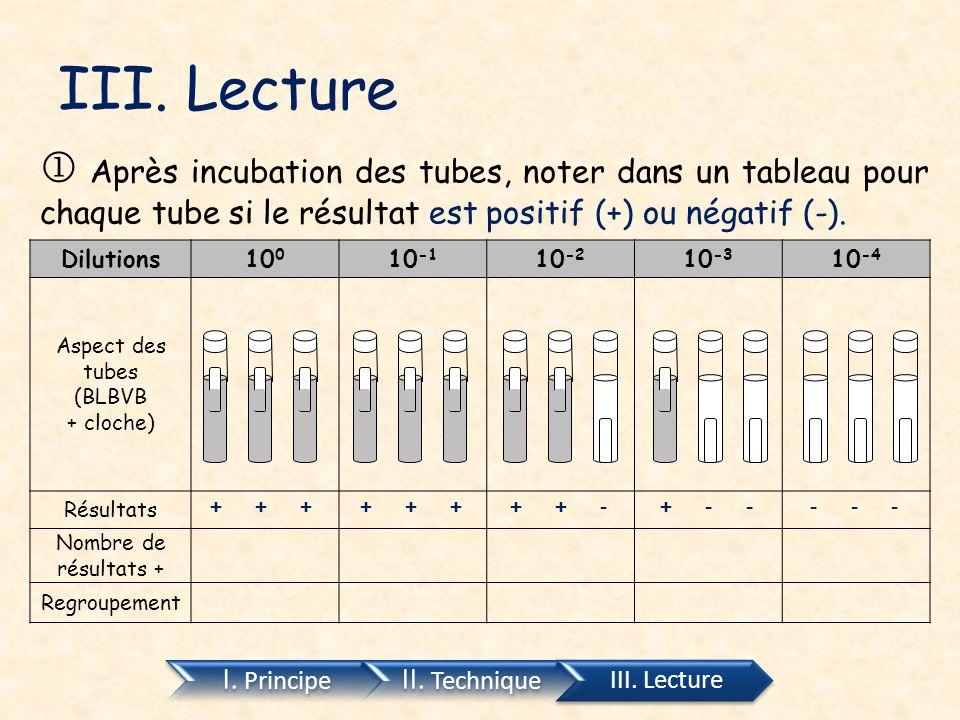 III. Lecture I. Principe II. Technique III. Lecture  Après incubation des tubes, noter dans un tableau pour chaque tube si le résultat est positif (+