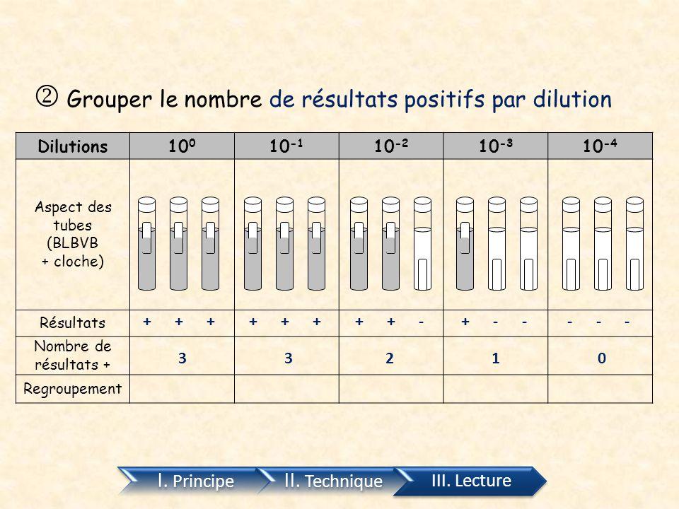I. Principe II. Technique III. Lecture Dilutions10 0 10 -1 10 -2 10 -3 10 -4 Aspect des tubes (BLBVB + cloche) Résultats Nombre de résultats + Regroup