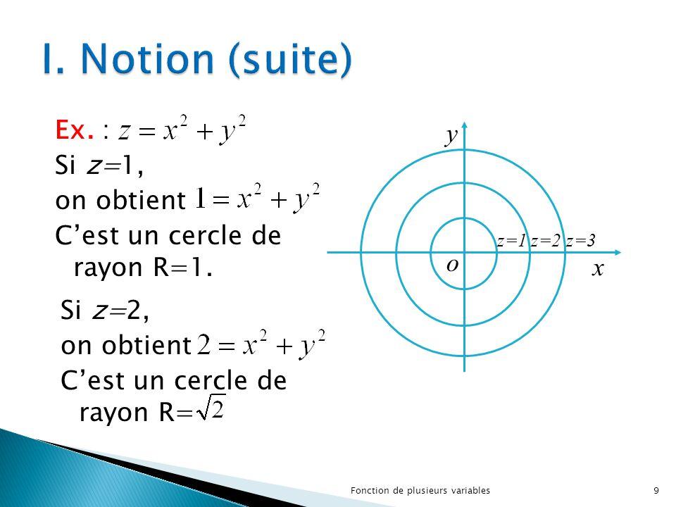 o z=3 y x z=2z=1 9Fonction de plusieurs variables Ex. : Si z=1, on obtient C'est un cercle de rayon R=1. Si z=2, on obtient C'est un cercle de rayon R