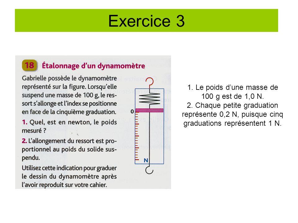 Exercice 3 1.Le poids d'une masse de 100 g est de 1,0 N.