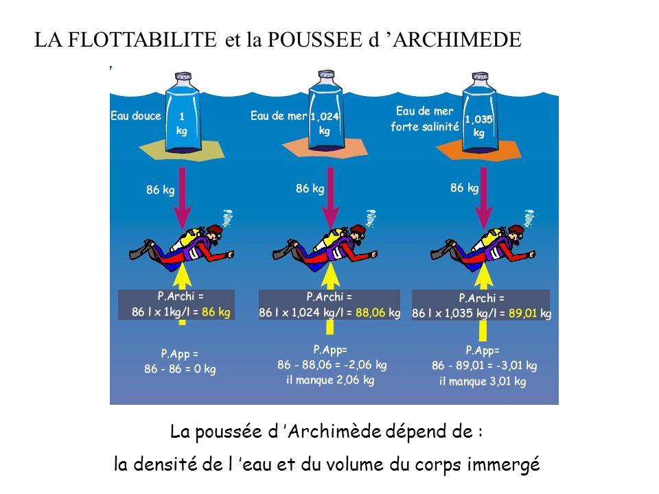 LA FLOTTABILITE et la POUSSEE d 'ARCHIMEDE La poussée d 'Archimède dépend de : la densité de l 'eau et du volume du corps immergé