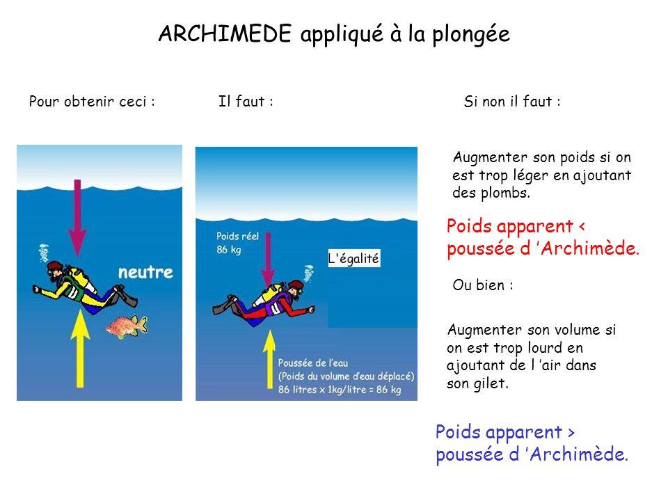 ARCHIMEDE appliqué à la plongée Pour obtenir ceci :Il faut :Si non il faut : Augmenter son poids si on est trop léger en ajoutant des plombs. Ou bien