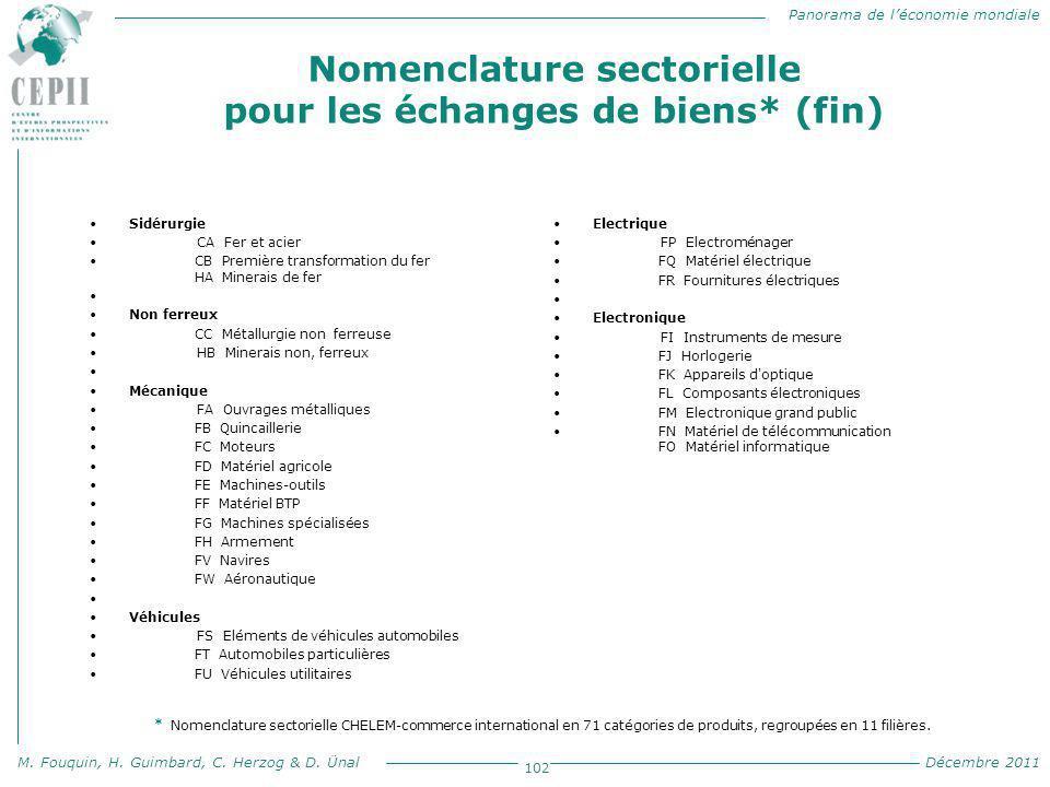 Panorama de l'économie mondiale M. Fouquin, H. Guimbard, C. Herzog & D. Ünal Décembre 2011 102 Sidérurgie CA Fer et acier CB Première transformation d
