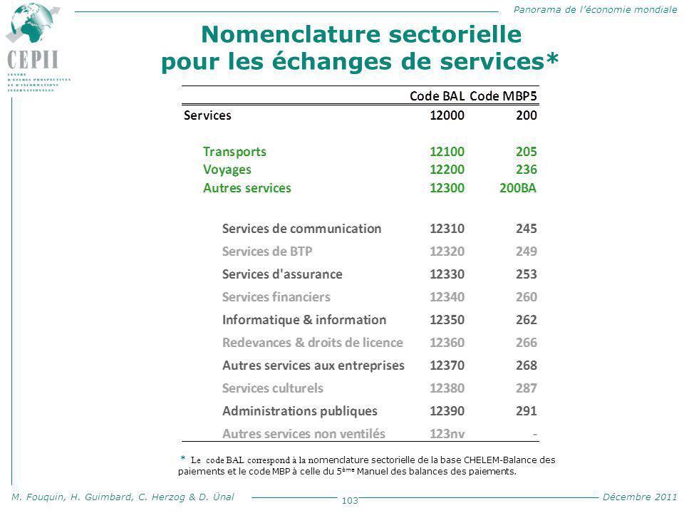 Panorama de l'économie mondiale M. Fouquin, H. Guimbard, C. Herzog & D. Ünal Décembre 2011 103 * Le code BAL correspond à la n omenclature sectorielle
