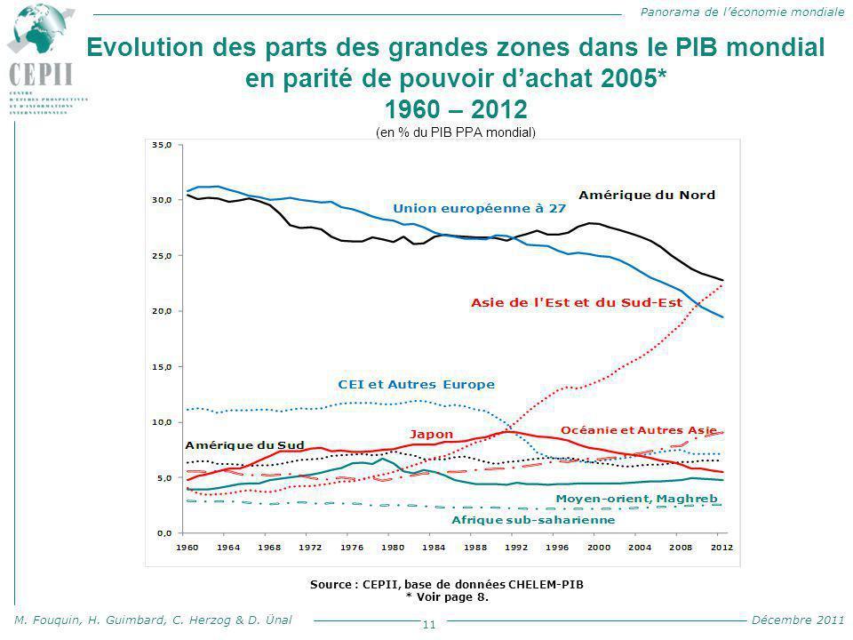 Panorama de l'économie mondiale M. Fouquin, H. Guimbard, C. Herzog & D. Ünal Décembre 2011 Evolution des parts des grandes zones dans le PIB mondial e