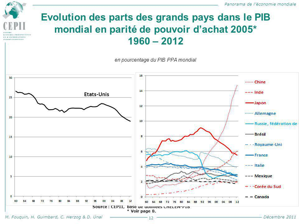 Panorama de l'économie mondiale M. Fouquin, H. Guimbard, C. Herzog & D. Ünal Décembre 2011 Evolution des parts des grands pays dans le PIB mondial en