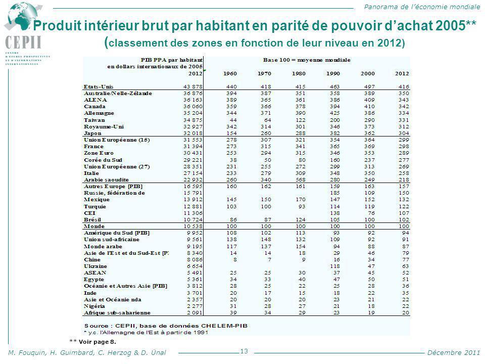 Panorama de l'économie mondiale M. Fouquin, H. Guimbard, C. Herzog & D. Ünal Décembre 2011 Produit intérieur brut par habitant en parité de pouvoir d'