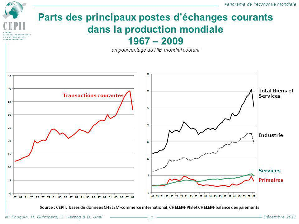 Panorama de l'économie mondiale M. Fouquin, H. Guimbard, C. Herzog & D. Ünal Décembre 2011 Parts des principaux postes d'échanges courants dans la pro