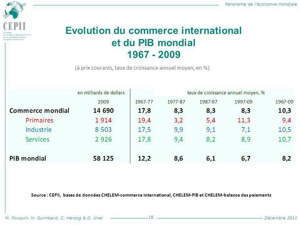 Panorama de l'économie mondiale M. Fouquin, H. Guimbard, C. Herzog & D. Ünal Décembre 2011 Evolution du commerce international et du PIB mondial 1967