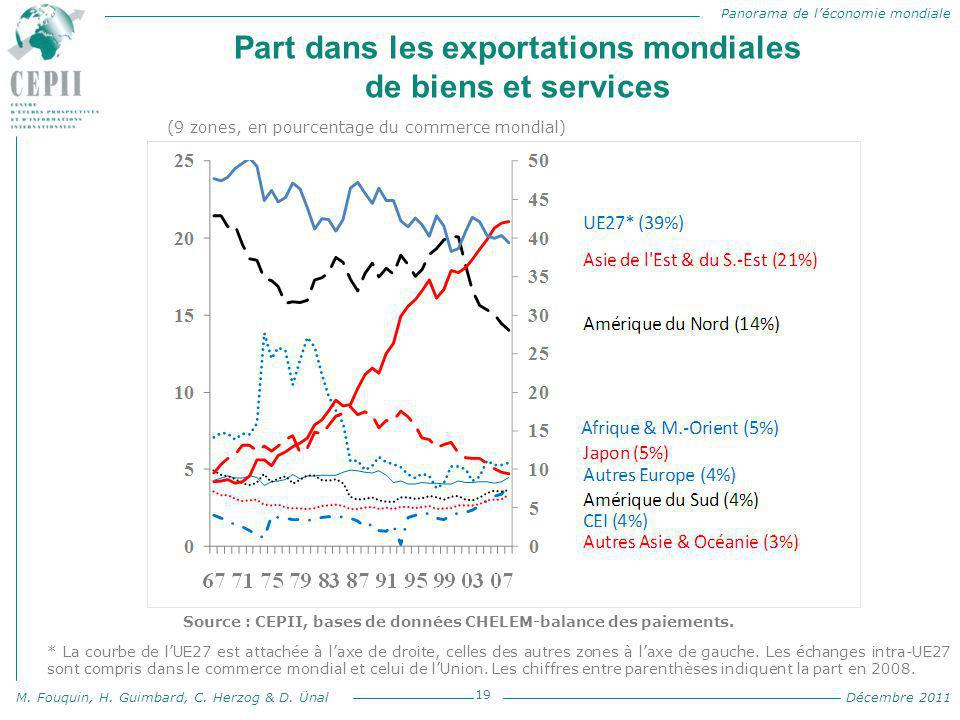 Panorama de l'économie mondiale M. Fouquin, H. Guimbard, C. Herzog & D. Ünal Décembre 2011 Part dans les exportations mondiales de biens et services 1