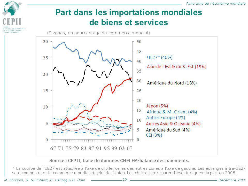 Panorama de l'économie mondiale M. Fouquin, H. Guimbard, C. Herzog & D. Ünal Décembre 2011 Part dans les importations mondiales de biens et services 2